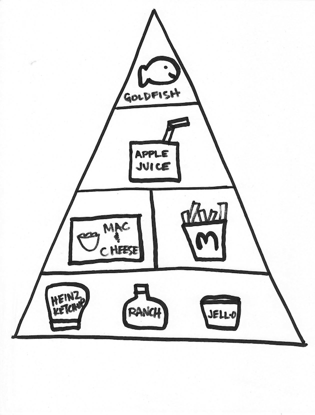Toddler food pyramid